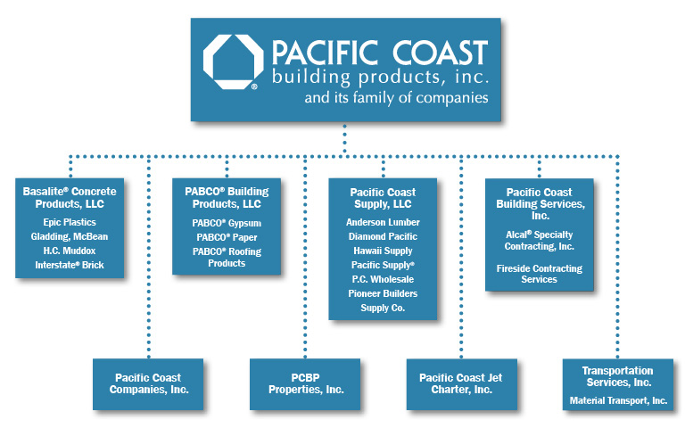 Our Companies - Pacific Coast Building Products, Inc